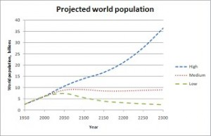 Projected world population (UN 2004)
